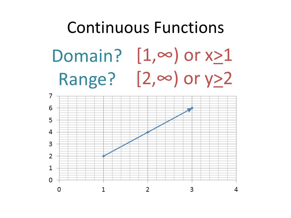Continuous Functions Domain Range [1,∞) or x>1 [2,∞) or y>2